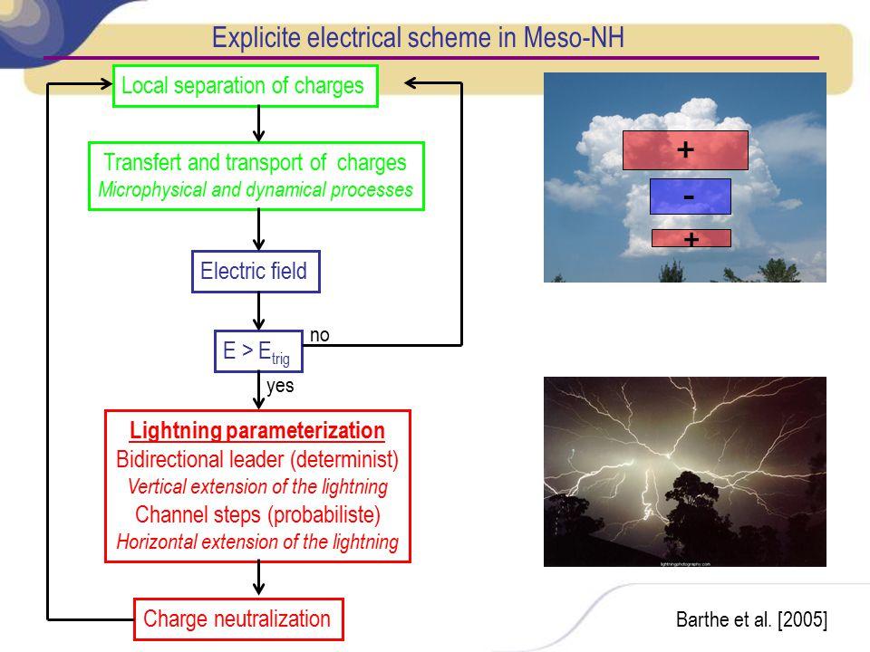 Lightning parameterization