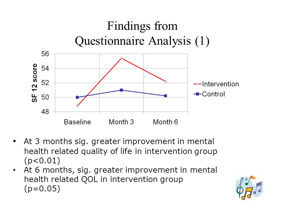 Findings from Questionnaire Analysis (1)