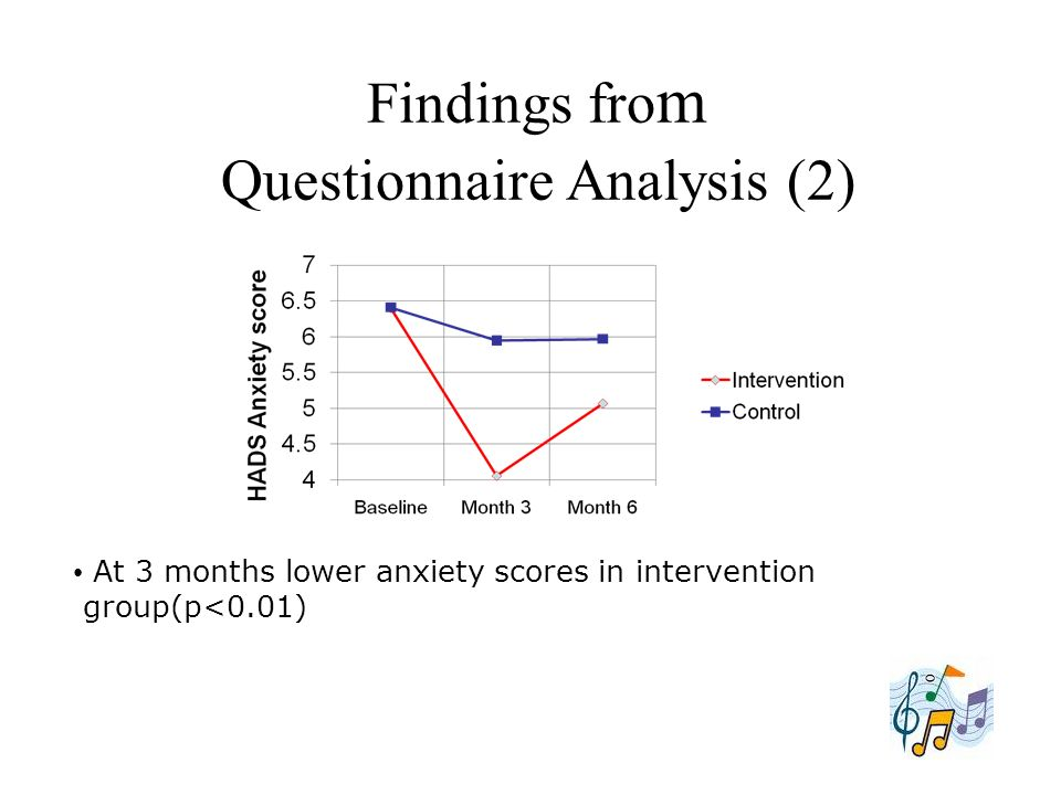 Findings from Questionnaire Analysis (2)