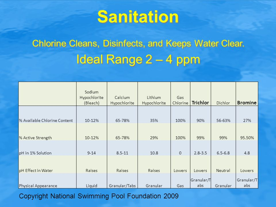Sanitation Ideal Range 2 – 4 ppm