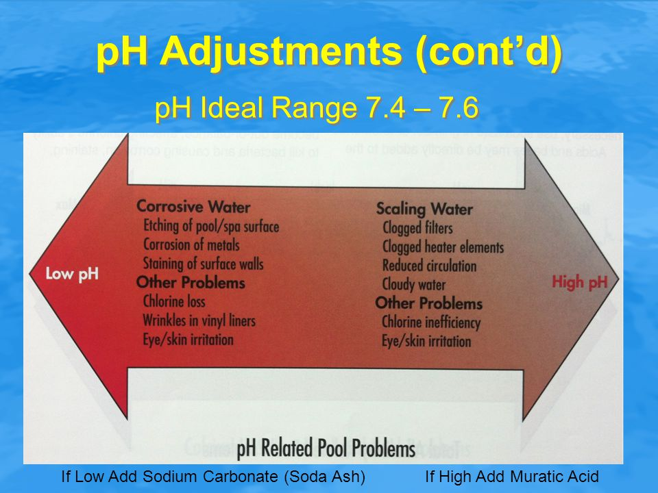 pH Adjustments (cont'd)