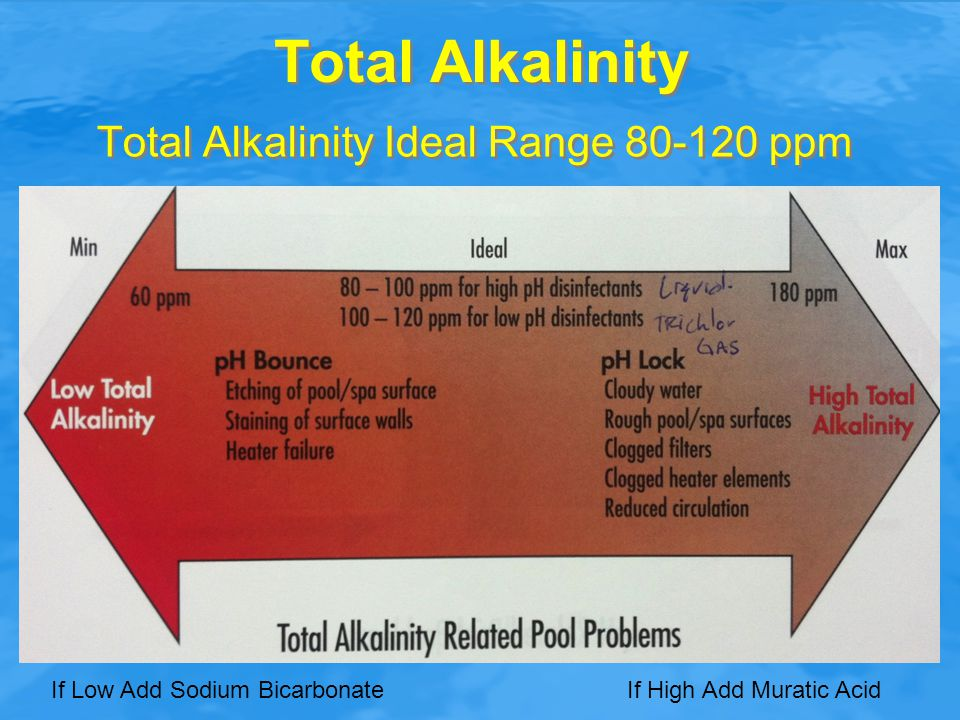 Total Alkalinity Total Alkalinity Ideal Range 80-120 ppm