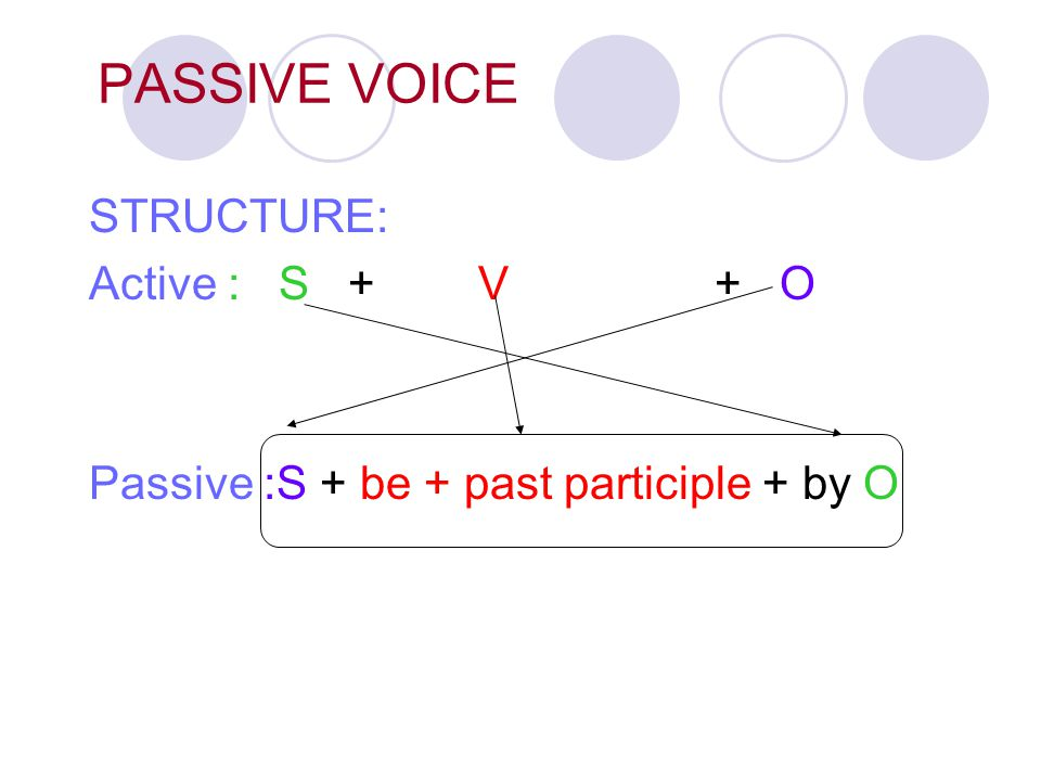 PASSIVE VOICE STRUCTURE: Active : S + V + O