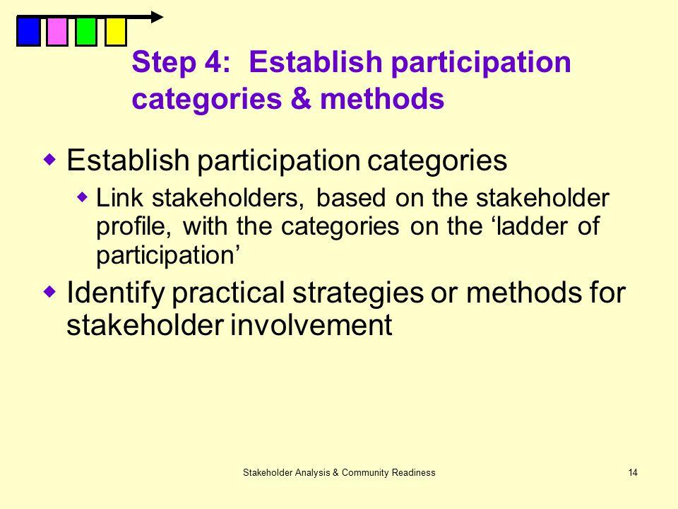 Step 4: Establish participation categories & methods