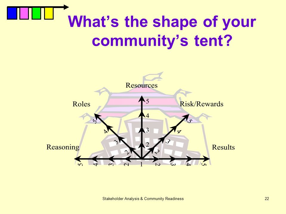 What's the shape of your community's tent