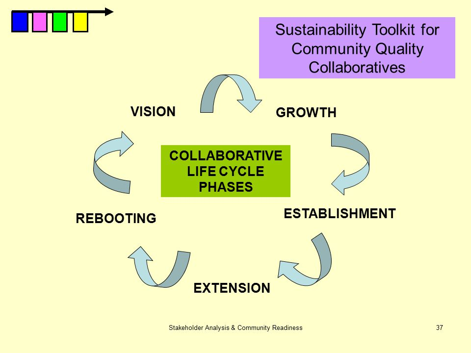 COLLABORATIVE LIFE CYCLE PHASES