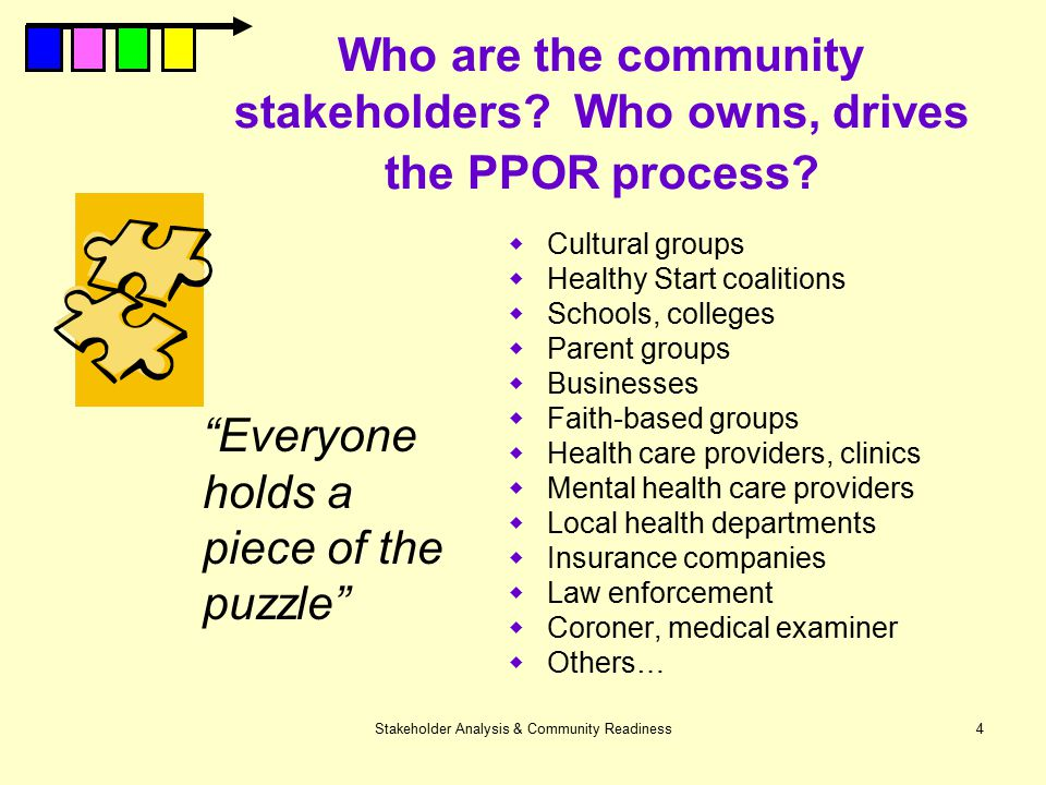 Who are the community stakeholders Who owns, drives the PPOR process