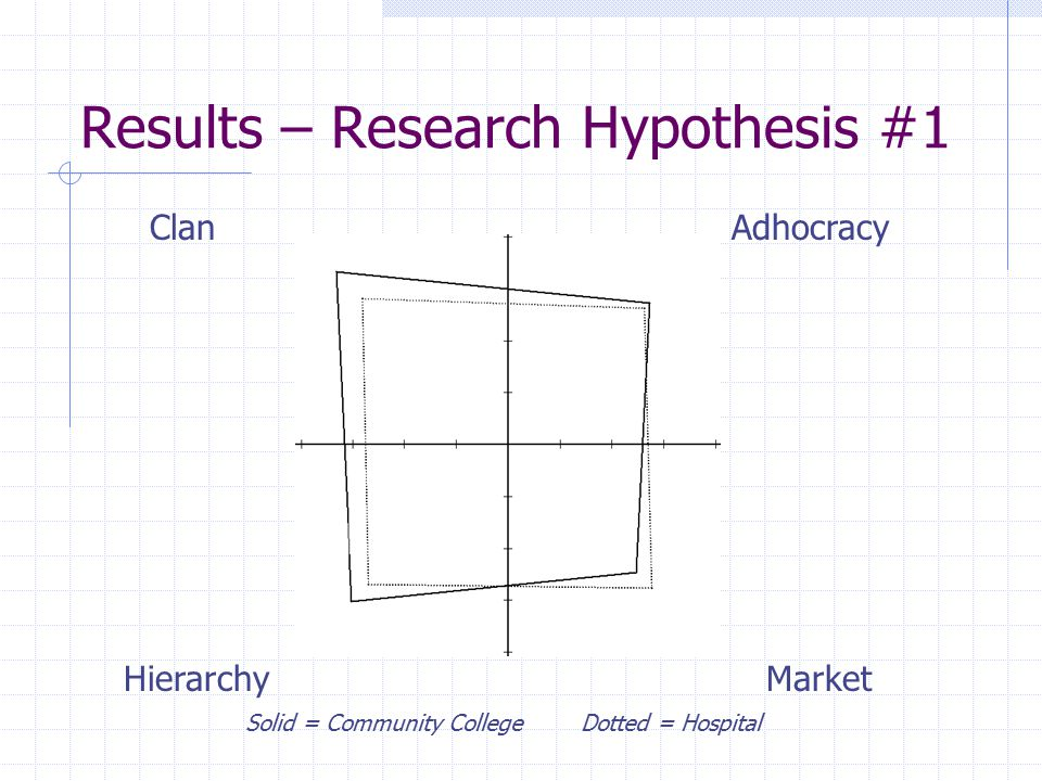 Results – Research Hypothesis #1