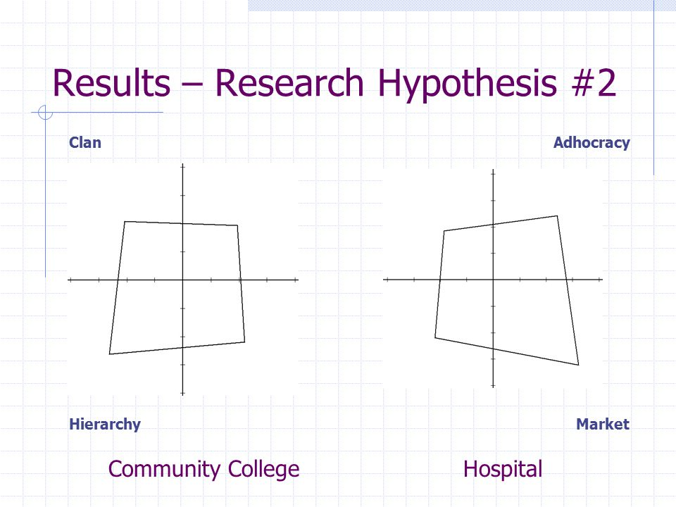 Results – Research Hypothesis #2