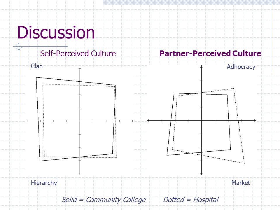 Discussion Self-Perceived Culture Partner-Perceived Culture