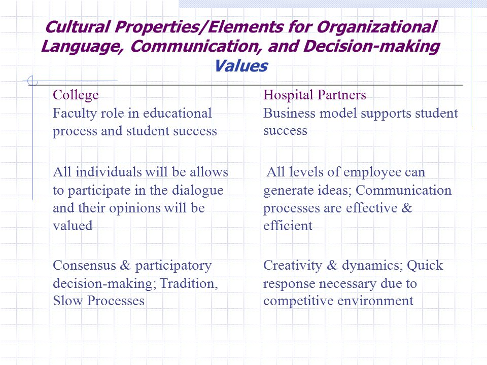 Cultural Properties/Elements for Organizational Language, Communication, and Decision-making Values