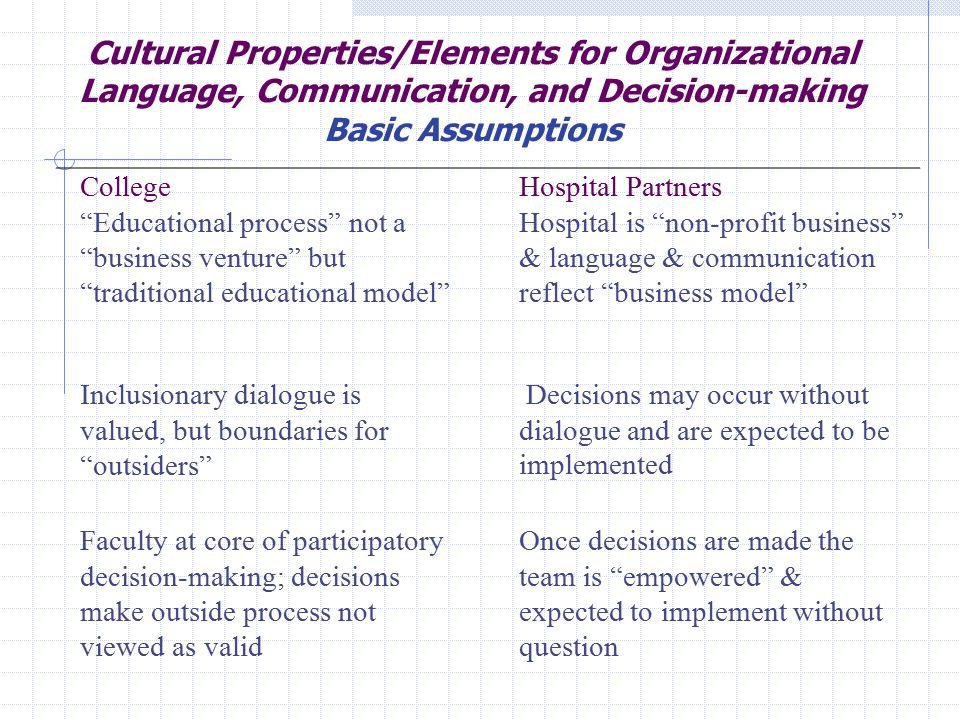 Cultural Properties/Elements for Organizational Language, Communication, and Decision-making Basic Assumptions