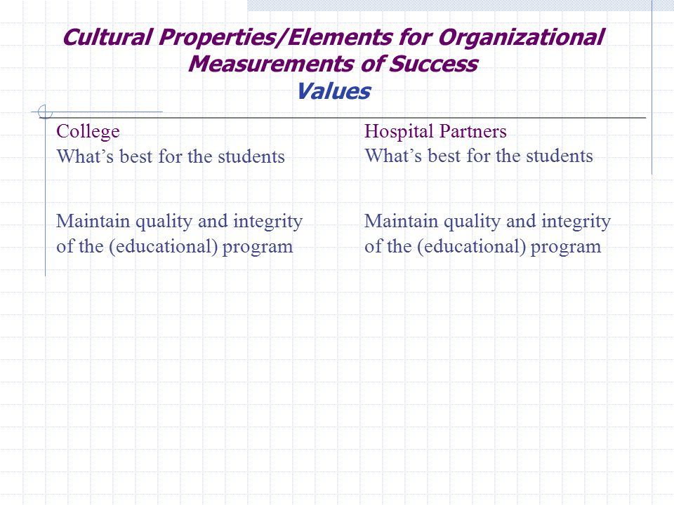 Cultural Properties/Elements for Organizational Measurements of Success Values