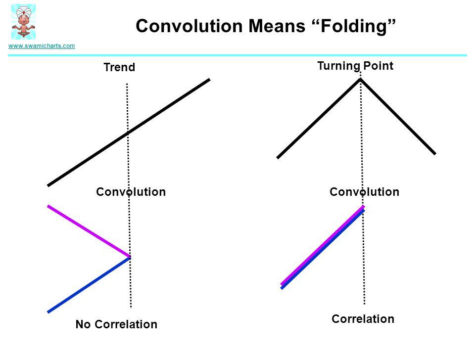 Convolution Means Folding