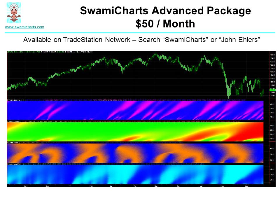 SwamiCharts Advanced Package