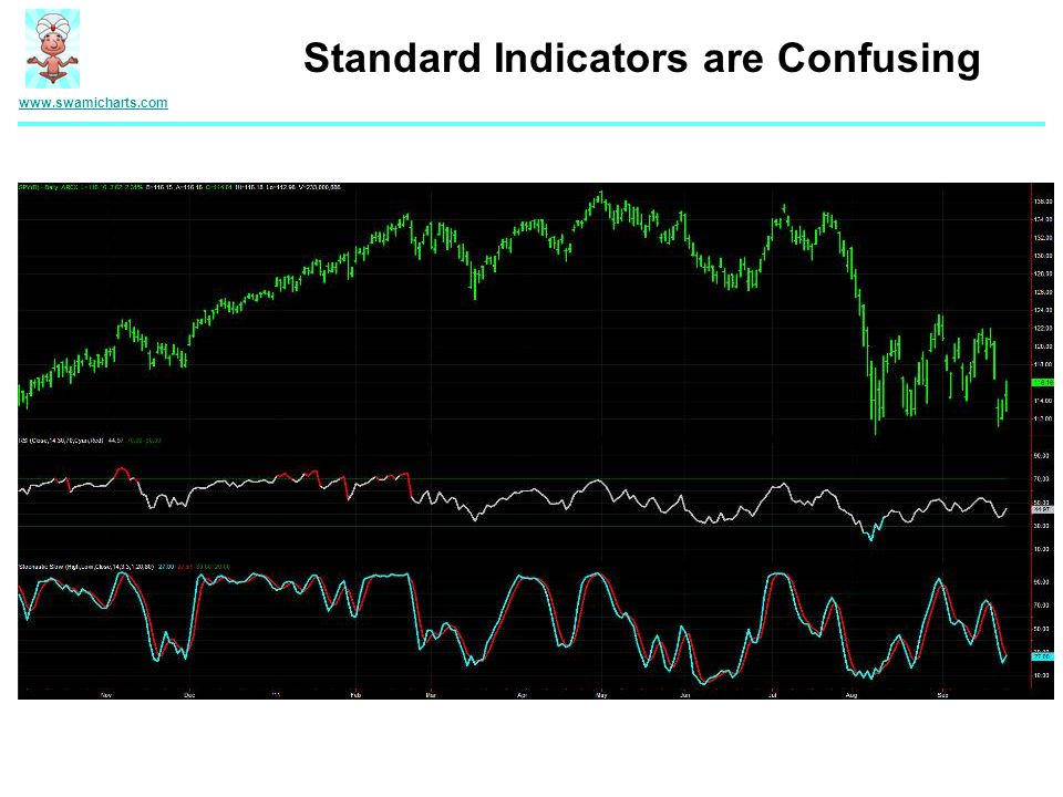 Standard Indicators are Confusing