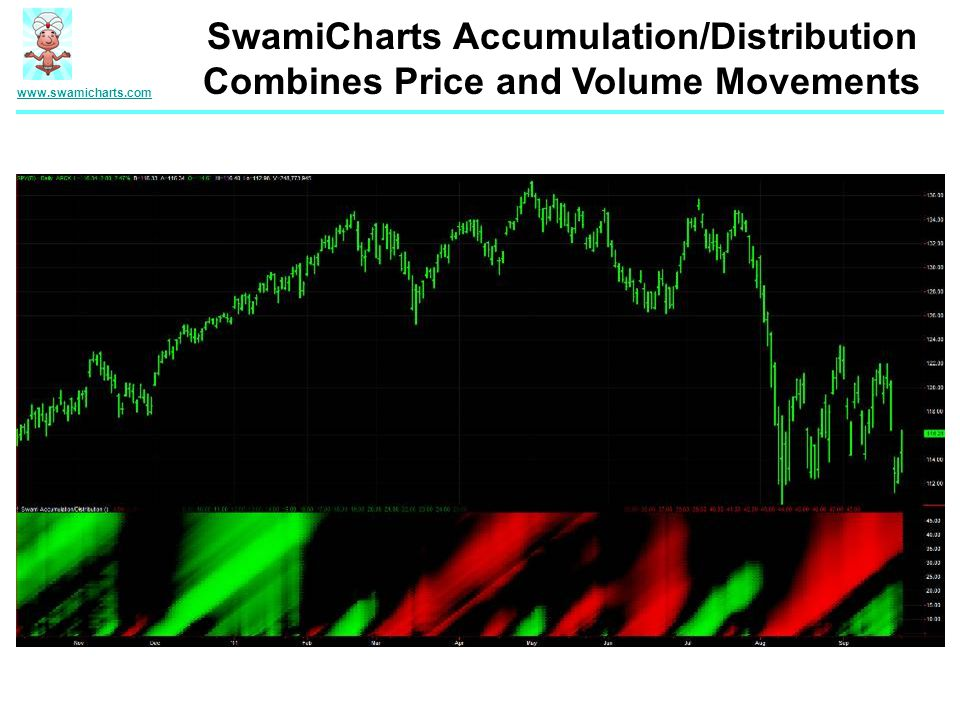 SwamiCharts Accumulation/Distribution