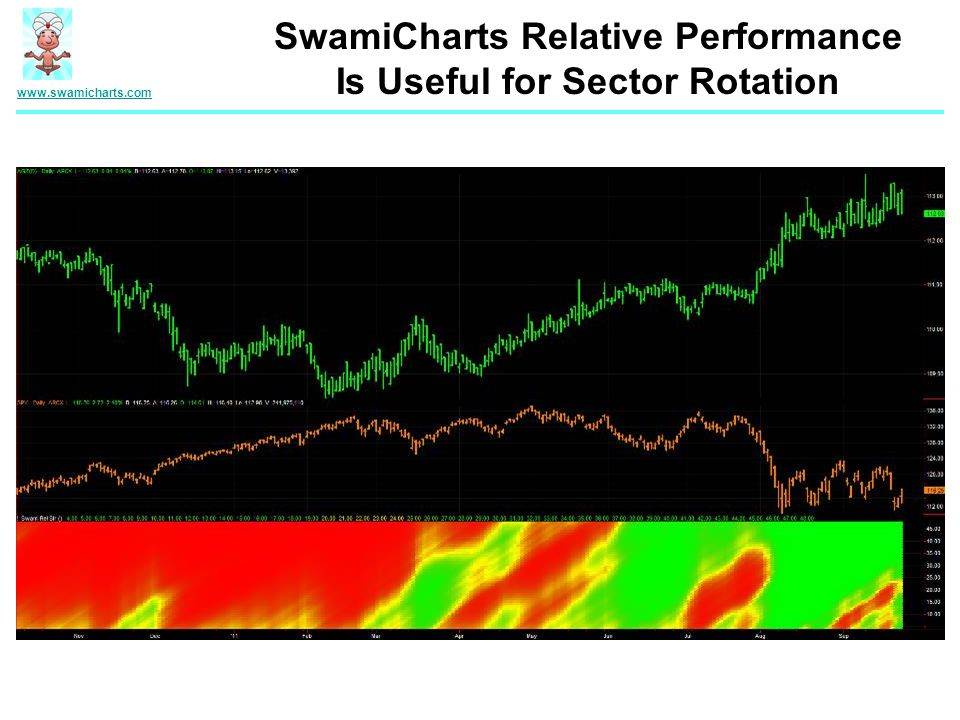 SwamiCharts Relative Performance Is Useful for Sector Rotation