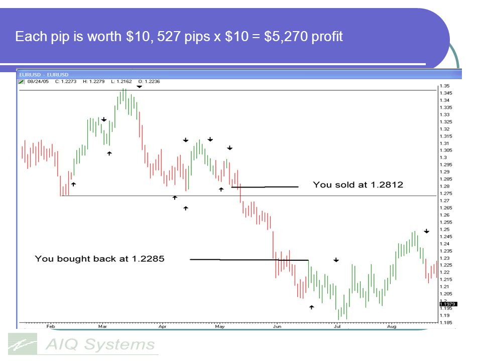 Each pip is worth $10, 527 pips x $10 = $5,270 profit