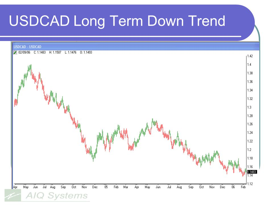 USDCAD Long Term Down Trend