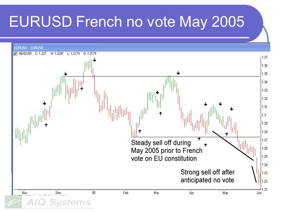 EURUSD French no vote May 2005