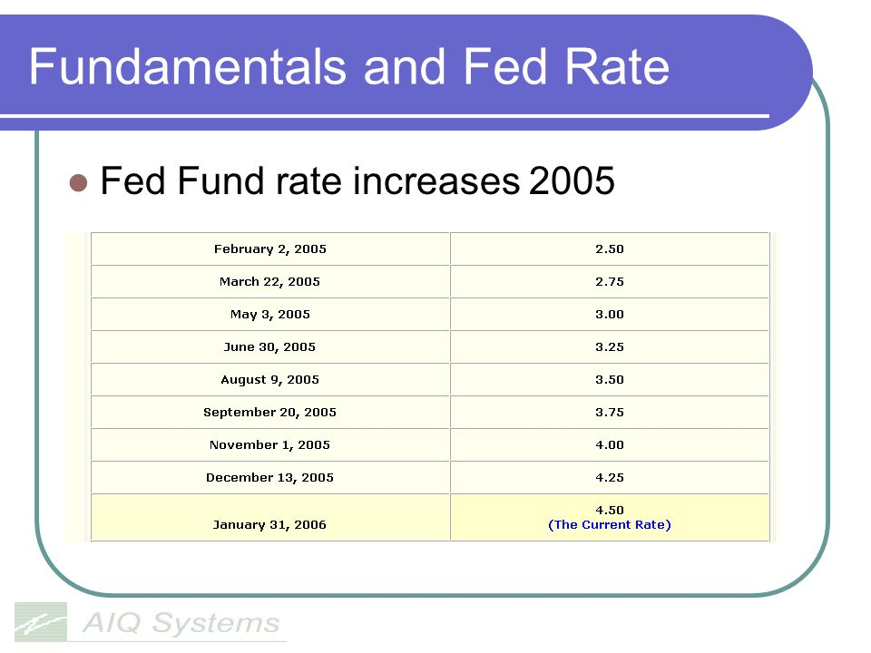 Fundamentals and Fed Rate