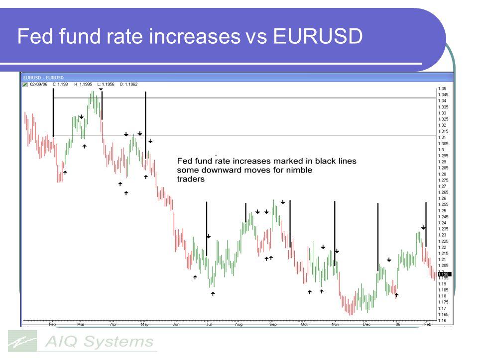 Fed fund rate increases vs EURUSD