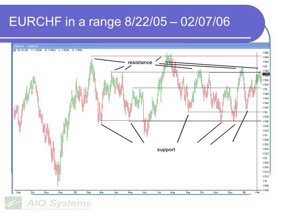 EURCHF in a range 8/22/05 – 02/07/06