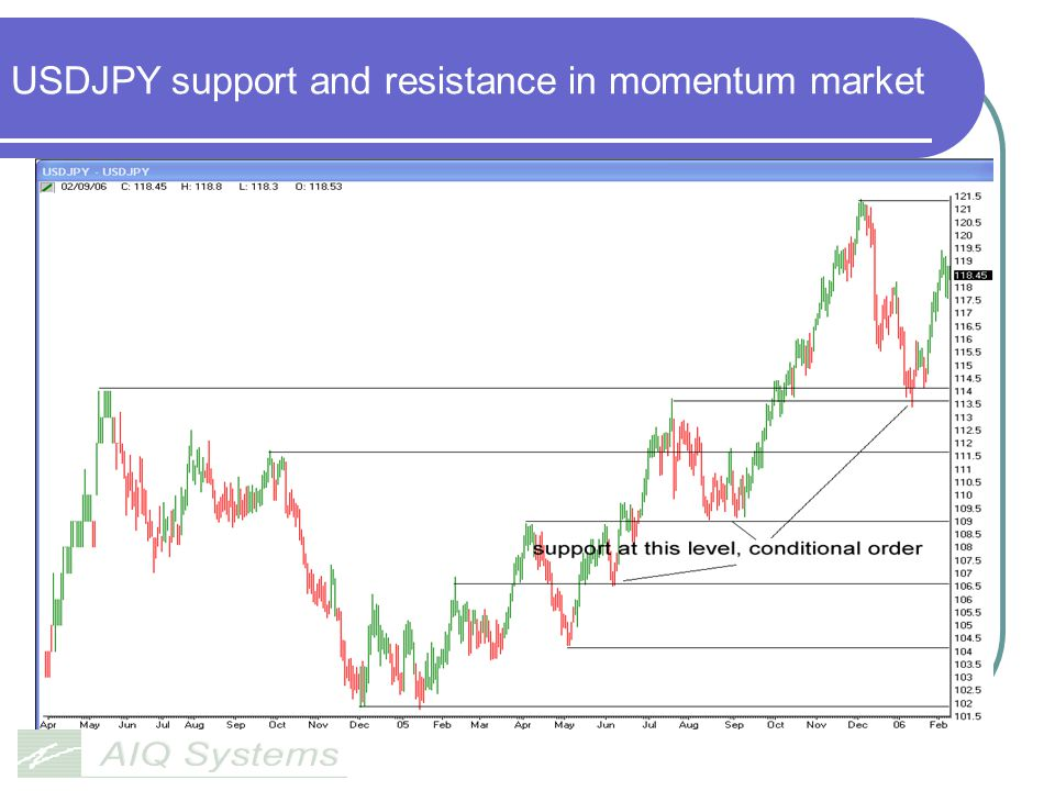 USDJPY support and resistance in momentum market