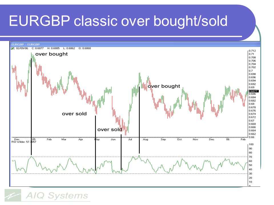EURGBP classic over bought/sold