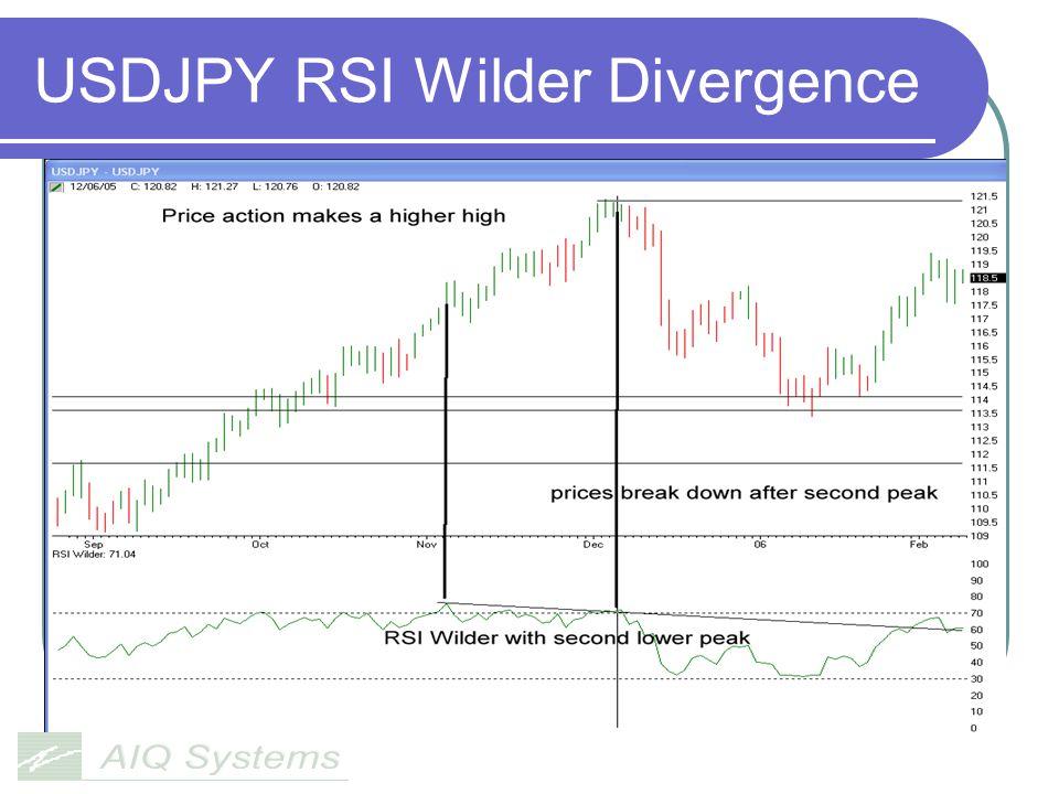 USDJPY RSI Wilder Divergence