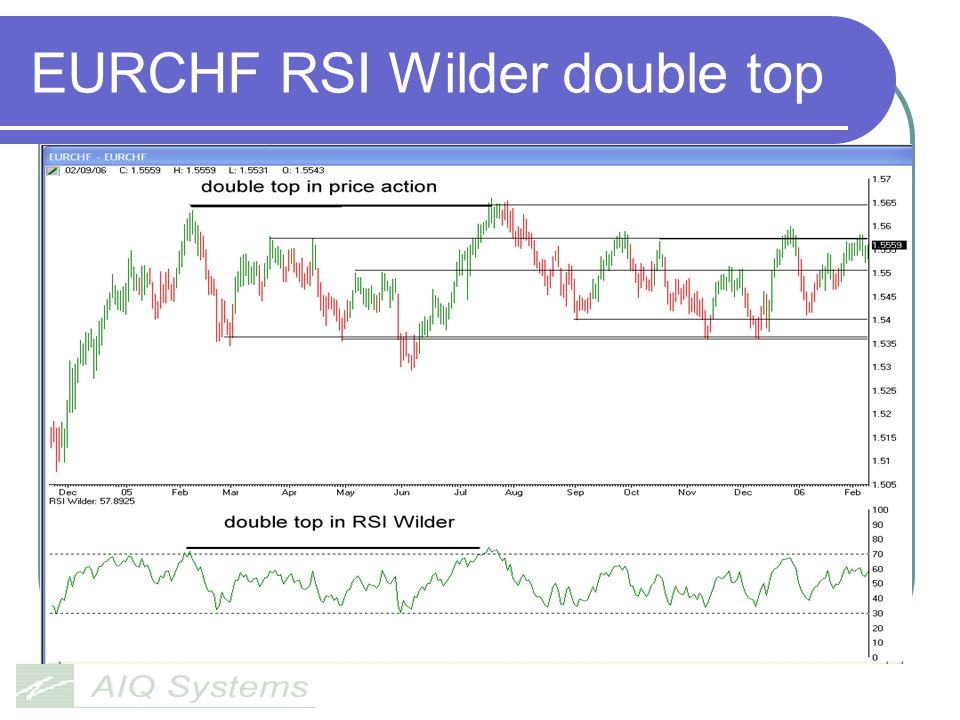 EURCHF RSI Wilder double top