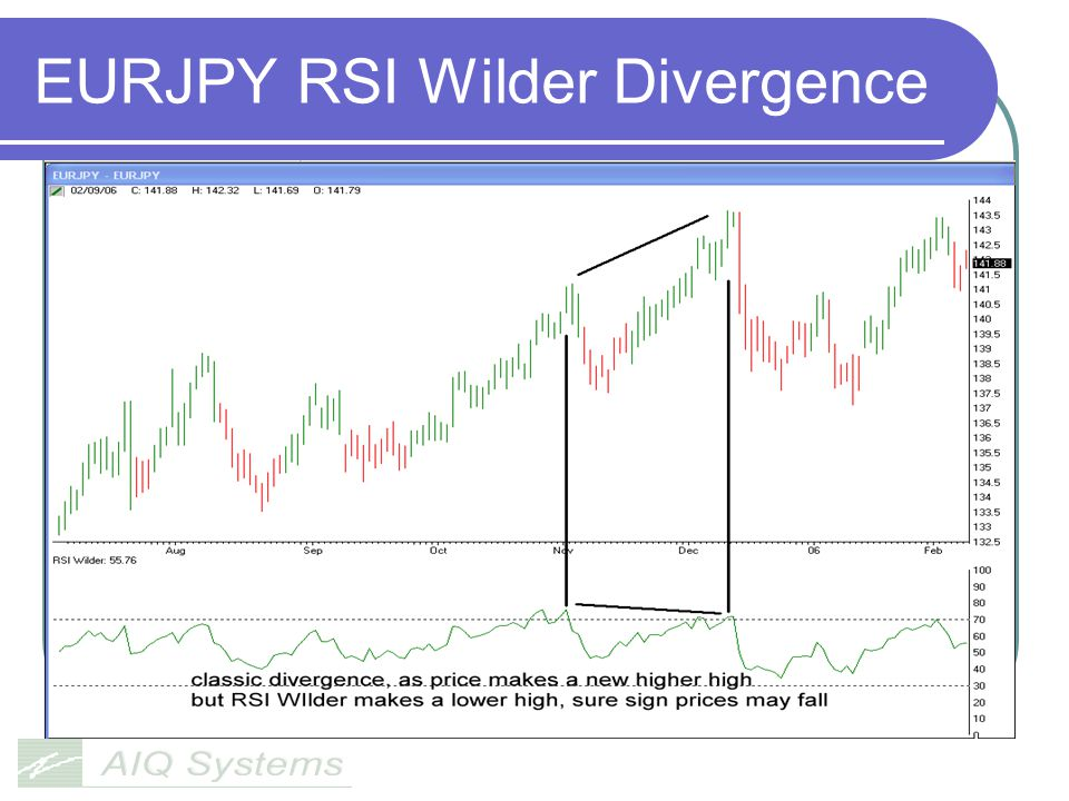 EURJPY RSI Wilder Divergence
