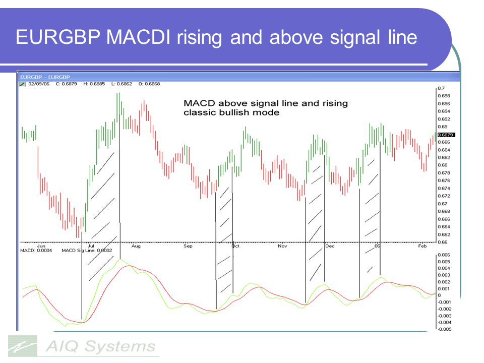 EURGBP MACDI rising and above signal line