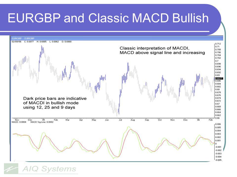 EURGBP and Classic MACD Bullish