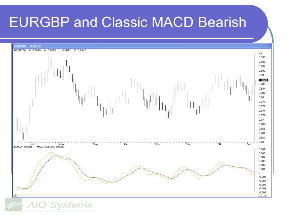 EURGBP and Classic MACD Bearish