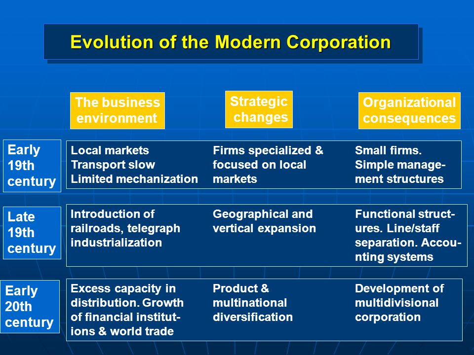 Evolution of the Modern Corporation