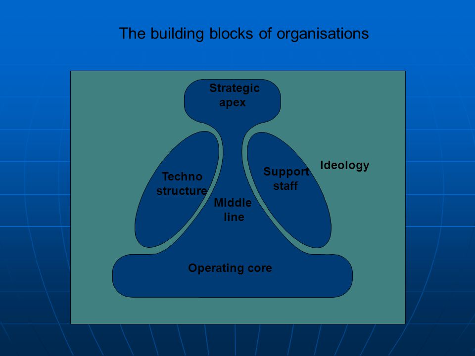 The building blocks of organisations