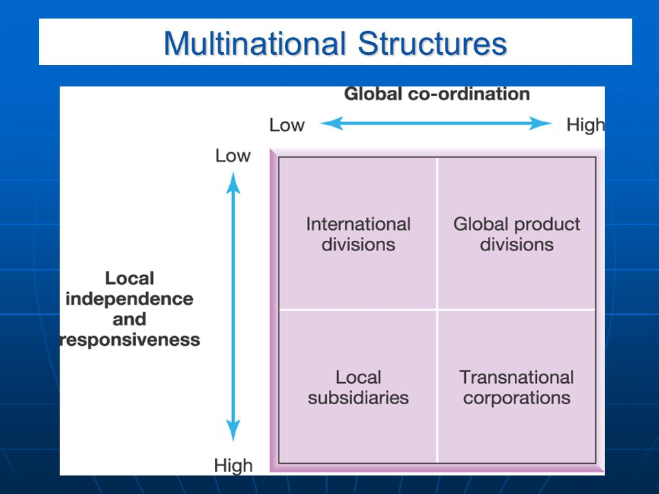 Multinational Structures