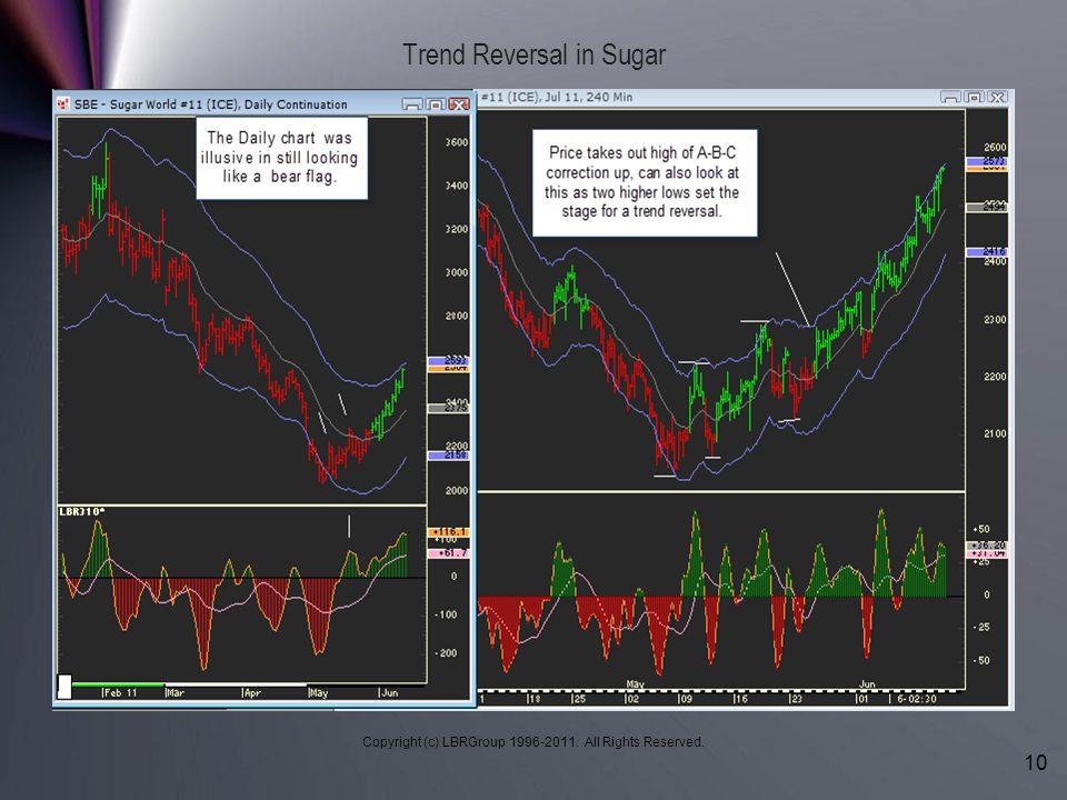 Trend Reversal in Sugar
