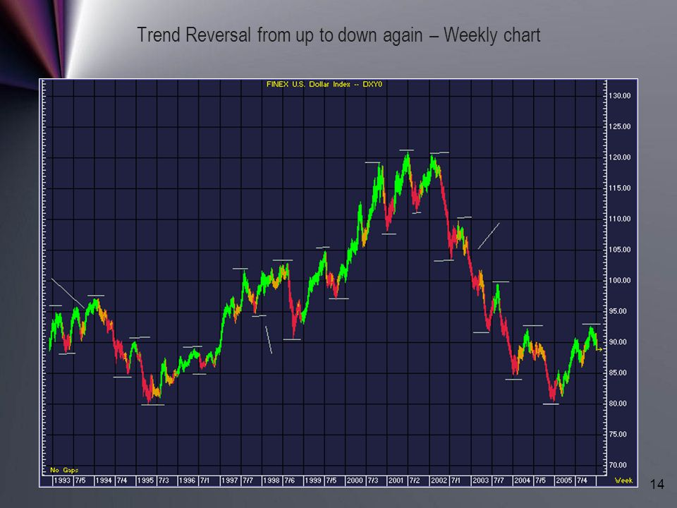Trend Reversal from up to down again – Weekly chart