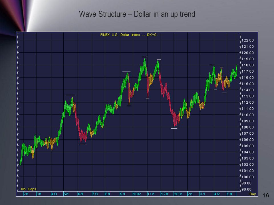 Wave Structure – Dollar in an up trend