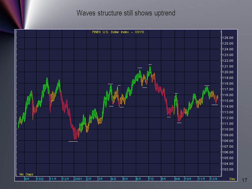 Waves structure still shows uptrend