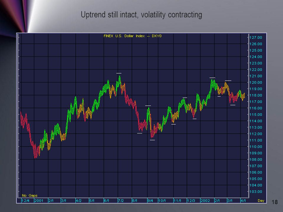 Uptrend still intact, volatility contracting