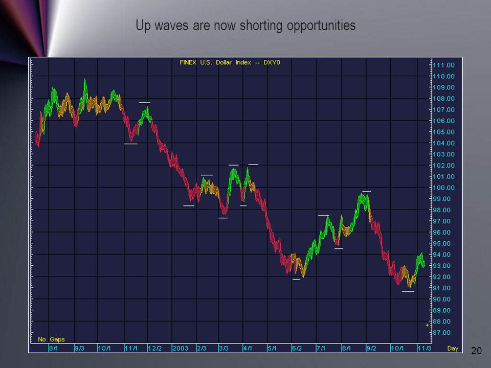 Up waves are now shorting opportunities