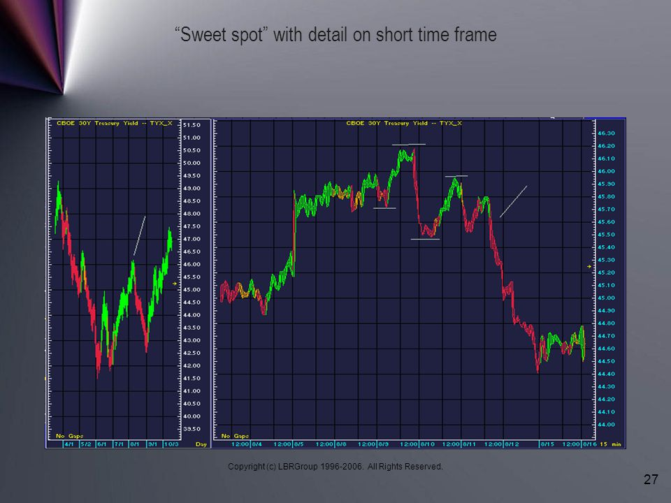 Sweet spot with detail on short time frame