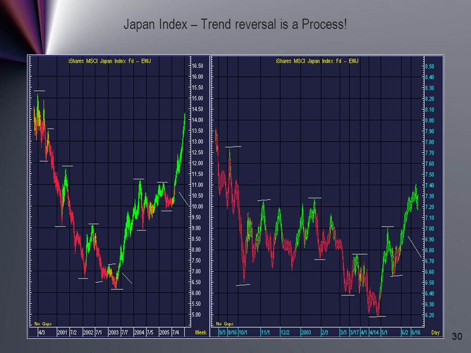 Japan Index – Trend reversal is a Process!