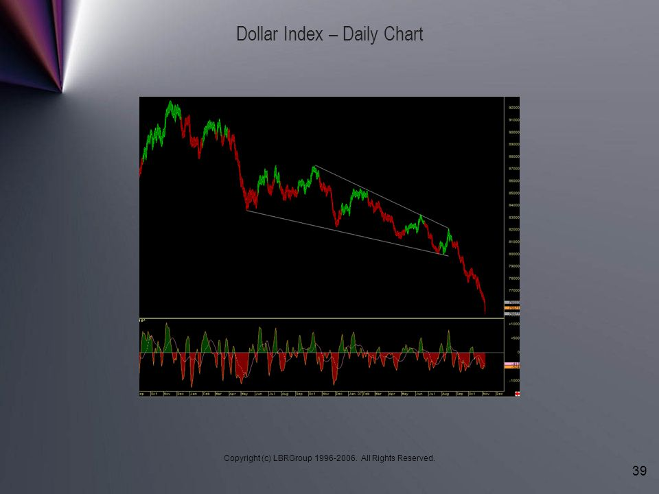 Dollar Index – Daily Chart