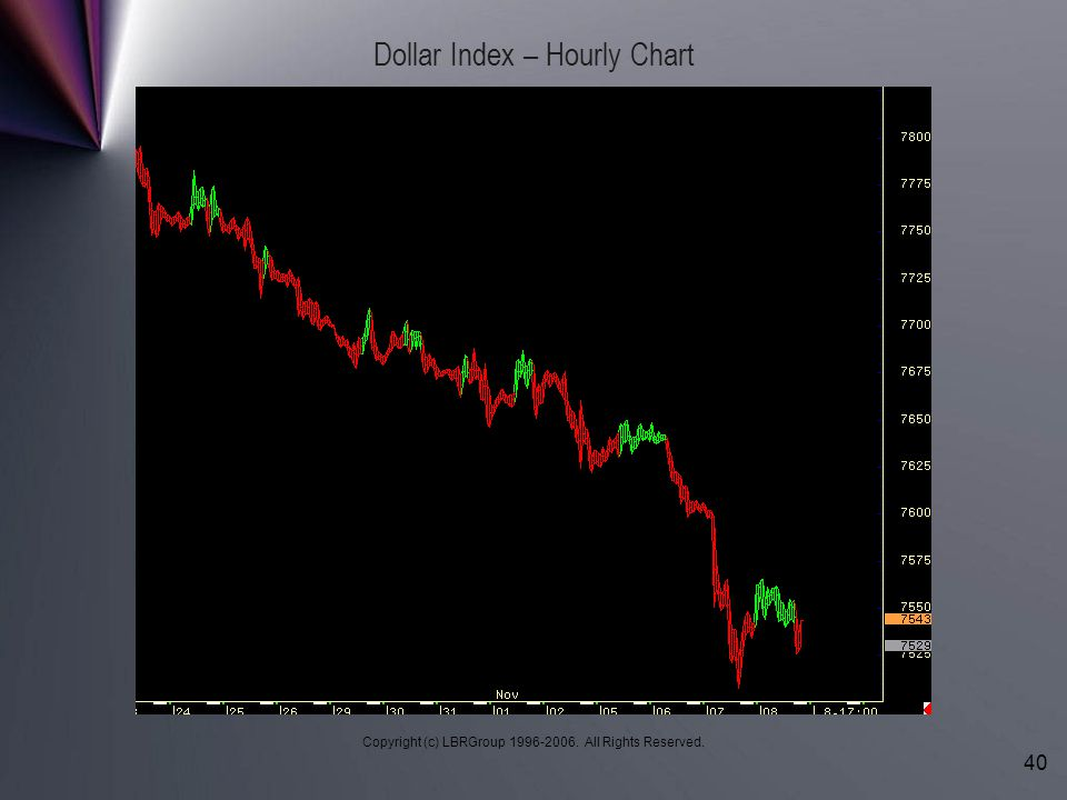 Dollar Index – Hourly Chart