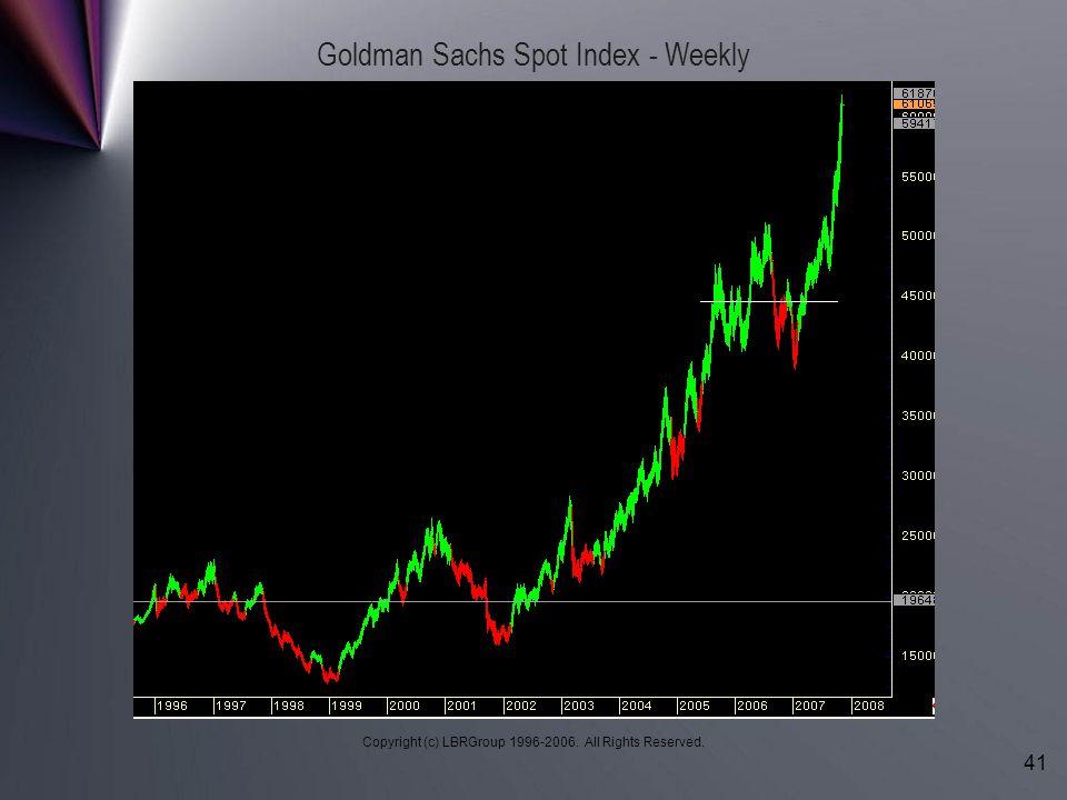 Goldman Sachs Spot Index - Weekly